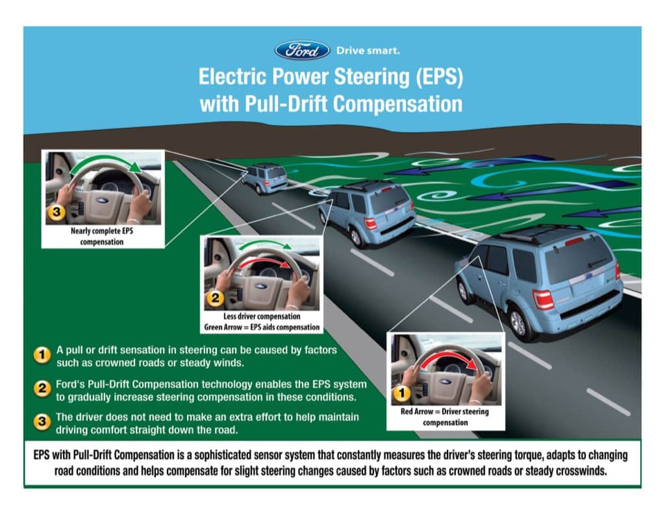 Ford's EPS with Pull-Drift Compensation
